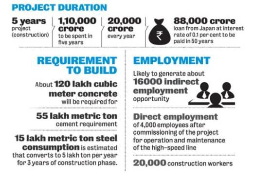 Ahmedabad Mumbai Bullet Train Employement Construction Project Price